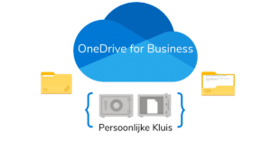 OneDrive for Business Persoonlijke Kluis